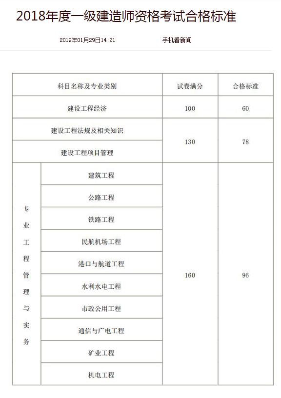 2018年一级建造师合格标准